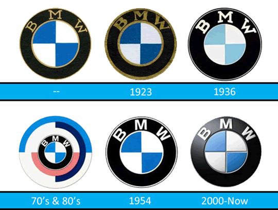BMW Istorie Emblema