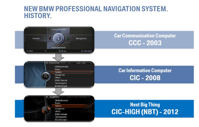 Actualizare Navigatie BMW